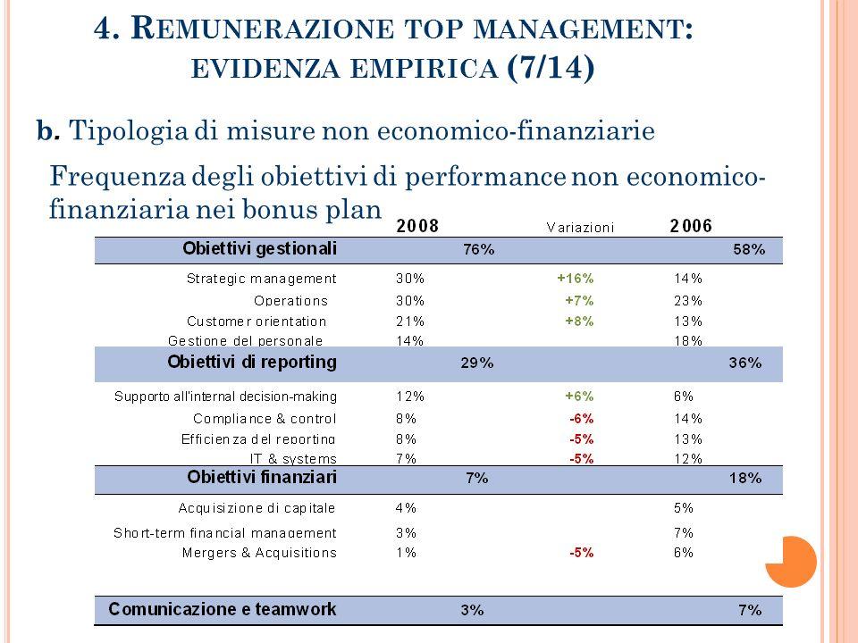 4.R EMUNERAZIONE TOP MANAGEMENT : EVIDENZA EMPIRICA (7/14) b.