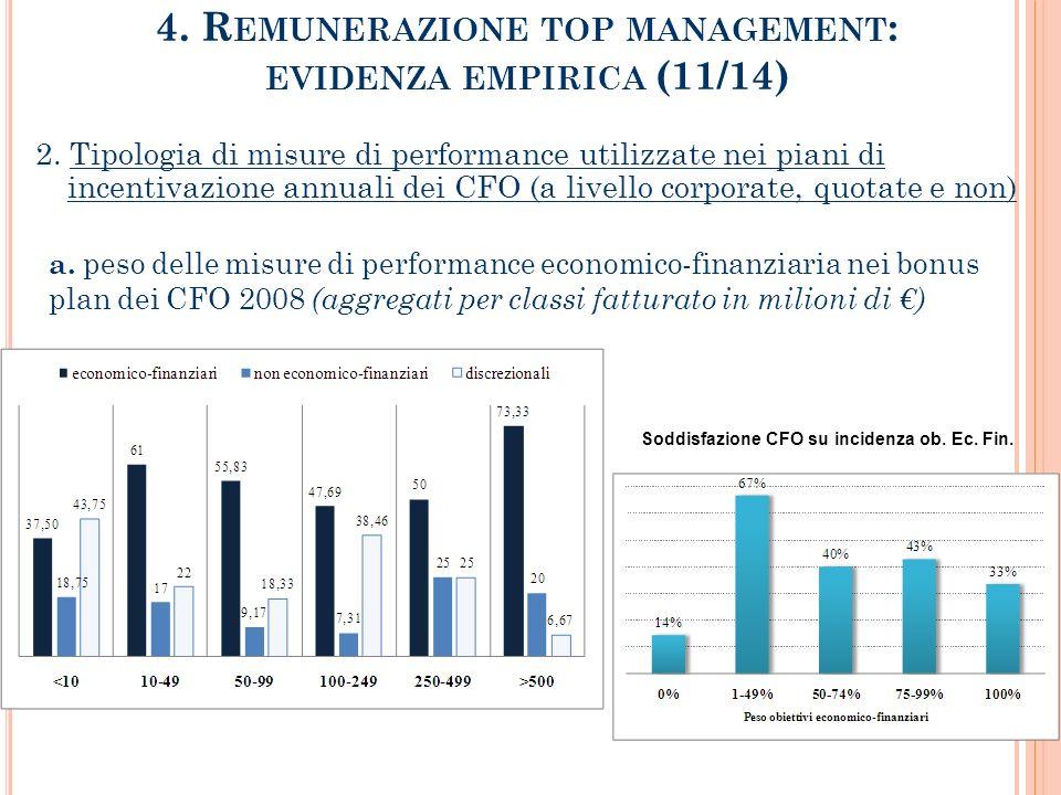 4.R EMUNERAZIONE TOP MANAGEMENT : EVIDENZA EMPIRICA (11/14) 2.