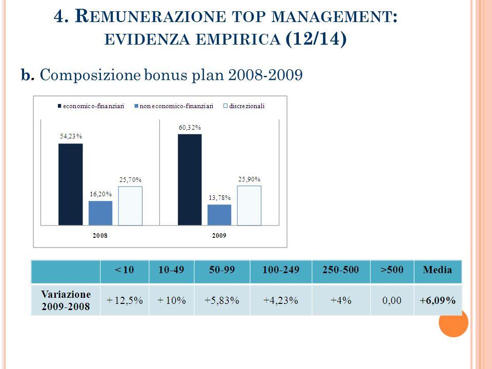 4. R EMUNERAZIONE TOP MANAGEMENT : EVIDENZA EMPIRICA (12/14) b. Composizione bonus plan 2008-2009