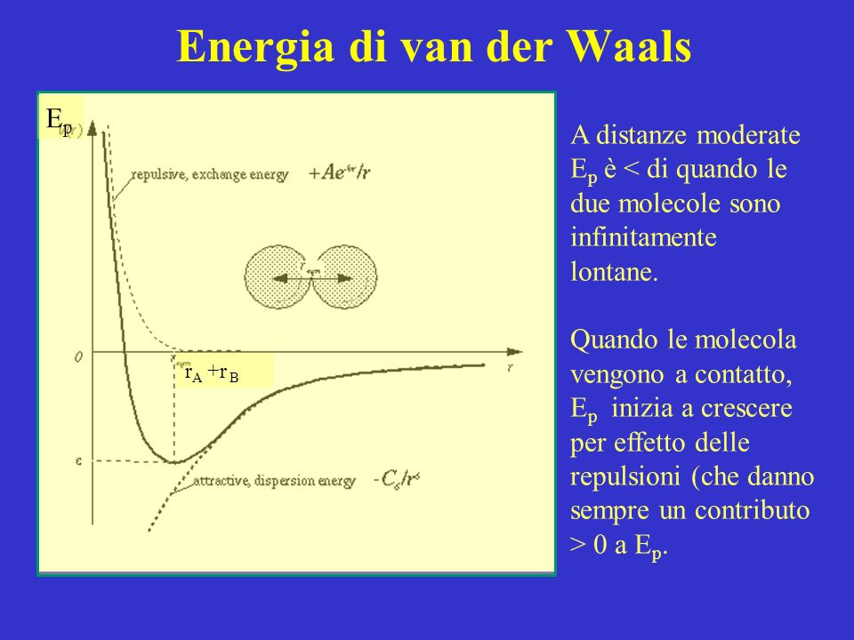 Energia di van der Waals r A +r B EpEp A distanze moderate E p è < di quando le due molecole sono infinitamente lontane. Quando le molecola vengono a