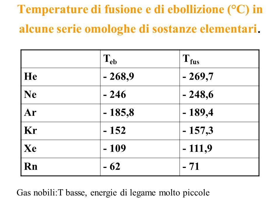 Temperature di fusione e di ebollizione (°C) in alcune serie omologhe di sostanze elementari. T eb T fus He- 268,9- 269,7 Ne- 246- 248,6 Ar- 185,8- 18