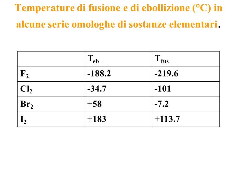 Temperature di fusione e di ebollizione (°C) in alcune serie omologhe di sostanze elementari. T eb T fus F2F2 -188.2-219.6 Cl 2 -34.7-101 Br 2 +58-7.2
