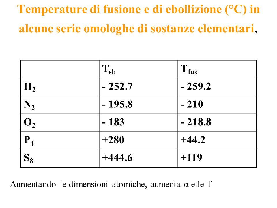 Temperature di fusione e di ebollizione (°C) in alcune serie omologhe di sostanze elementari. T eb T fus H2H2 - 252.7- 259.2 N2N2 - 195.8- 210 O2O2 -