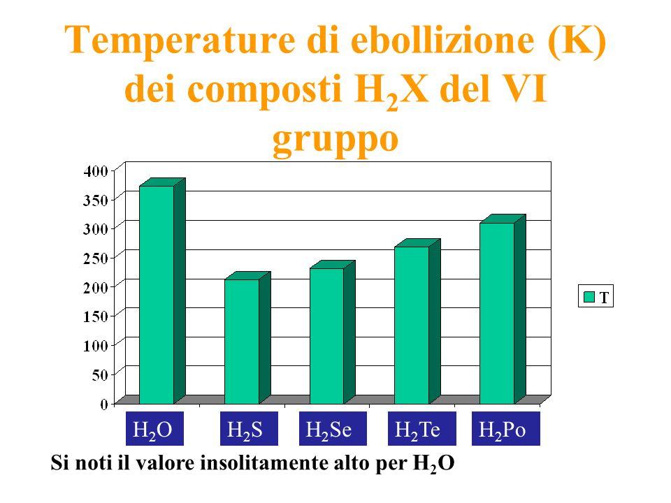 Temperature di ebollizione (K) dei composti H 2 X del VI gruppo Si noti il valore insolitamente alto per H 2 O H2OH2OH2SH2SH 2 SeH 2 TeH 2 Po