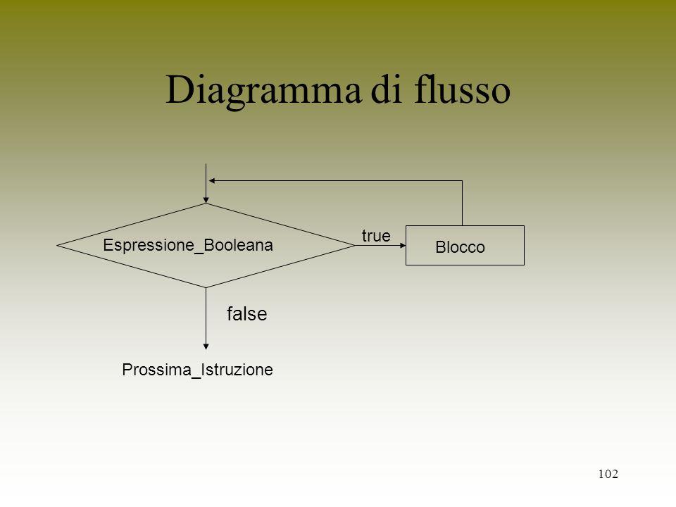 102 true Blocco Diagramma di flusso Espressione_Booleana false Prossima_Istruzione