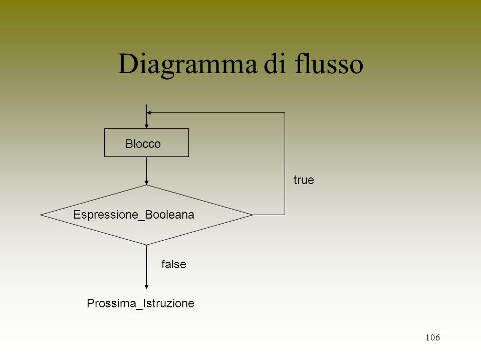 106 Diagramma di flusso Espressione_Booleana false Prossima_Istruzione Blocco true