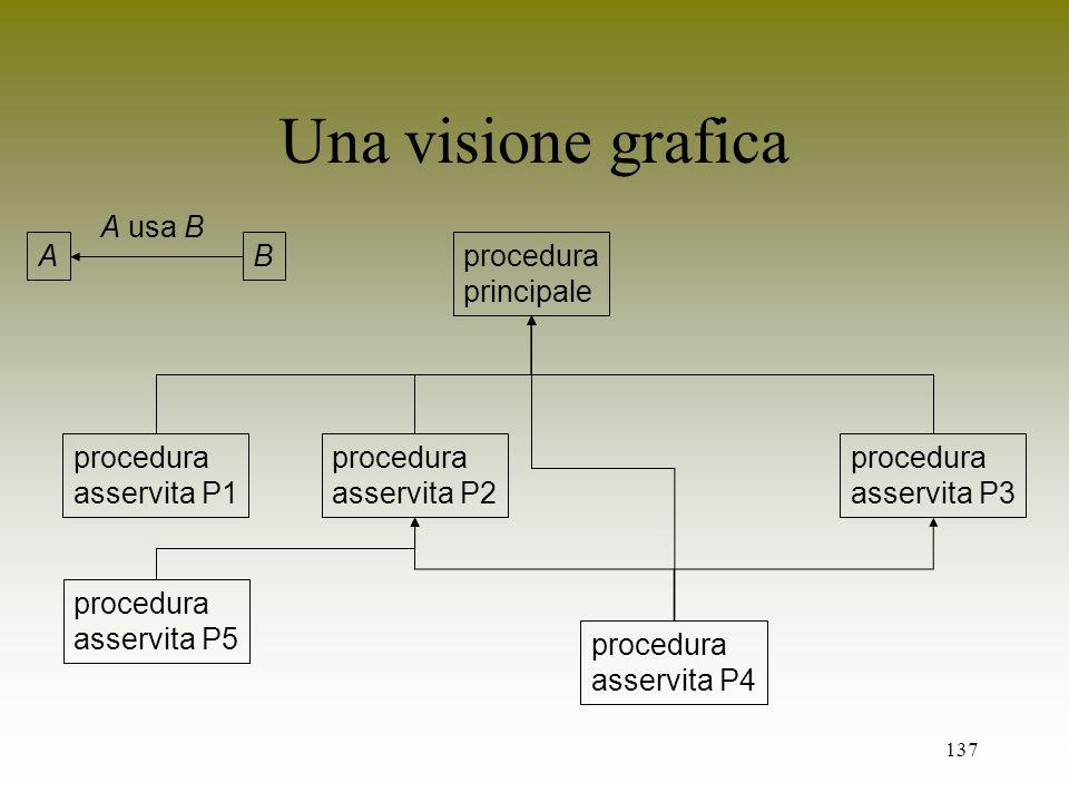 137 Una visione grafica procedura principale procedura asservita P1 procedura asservita P2 procedura asservita P4 procedura asservita P3 AB A usa B pr