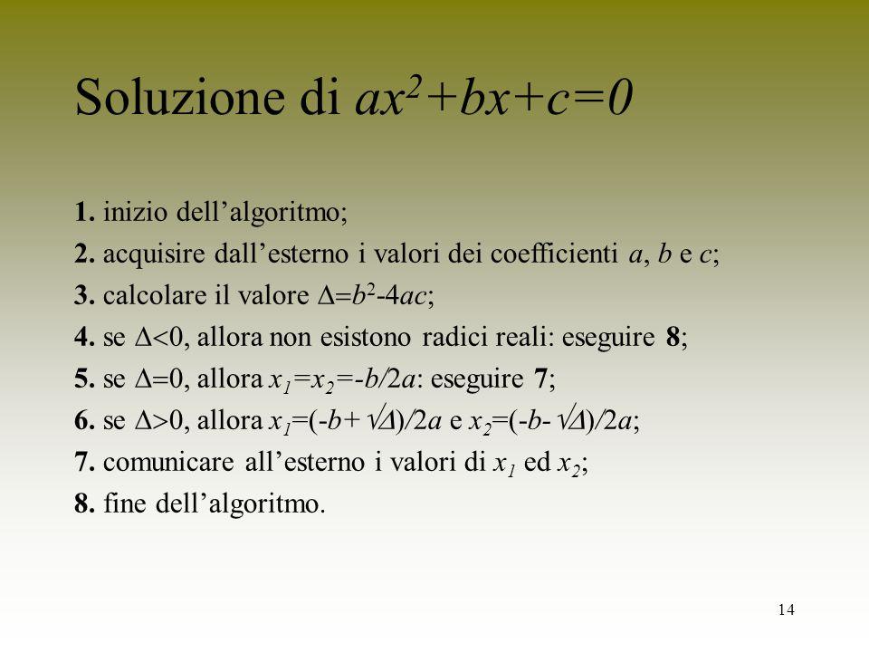 14 Soluzione di ax 2 +bx+c=0 1. inizio dellalgoritmo; 2. acquisire dallesterno i valori dei coefficienti a, b e c; 3. calcolare il valore b 2 -4ac; 4.
