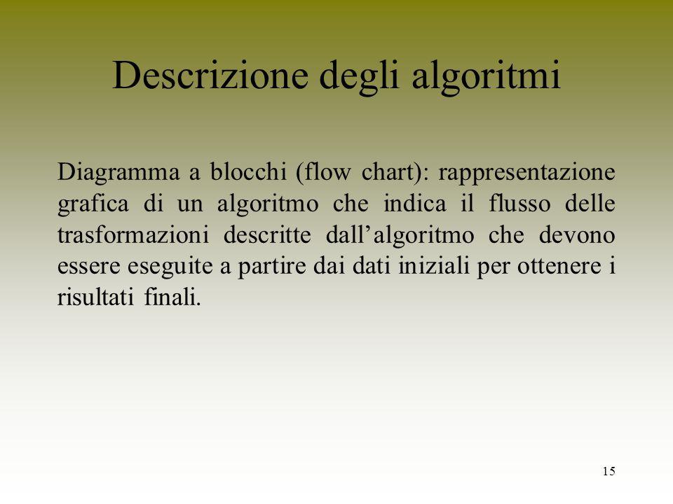 15 Descrizione degli algoritmi Diagramma a blocchi (flow chart): rappresentazione grafica di un algoritmo che indica il flusso delle trasformazioni de