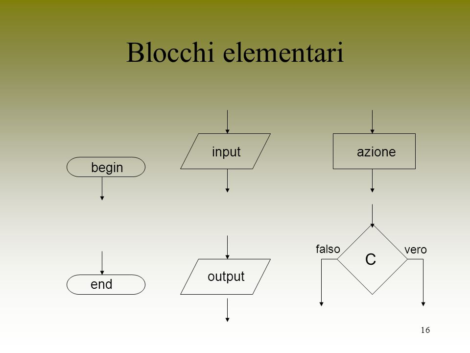 16 Blocchi elementari begin end input output azione C vero falso