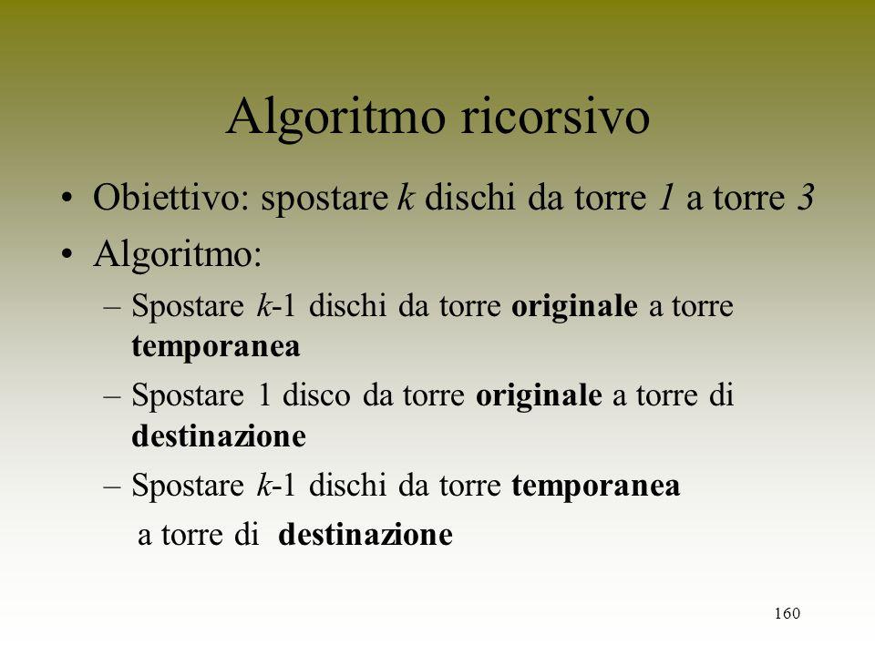 160 Algoritmo ricorsivo Obiettivo: spostare k dischi da torre 1 a torre 3 Algoritmo: –Spostare k-1 dischi da torre originale a torre temporanea –Spost