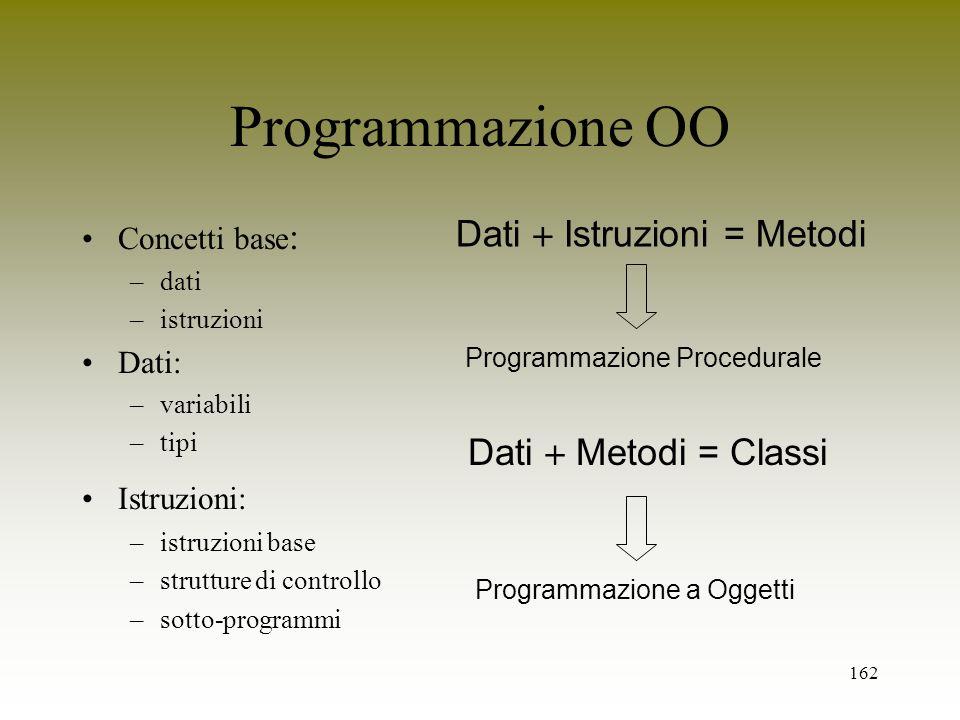 162 Programmazione OO Concetti base : –dati –istruzioni Dati: –variabili –tipi Istruzioni: –istruzioni base –strutture di controllo –sotto-programmi D