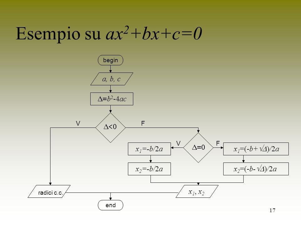 17 Esempio su ax 2 +bx+c=0 end begin a, b, c b 2 -4ac VF FV x 1 =-b/2a x 2 =-b/2a x 1 =(-b+ )/2a x 2 =(-b- )/2a radici c.c. x 1, x 2