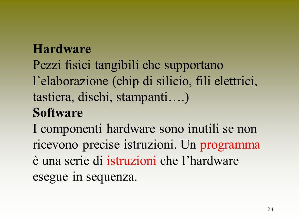 24 Hardware Pezzi fisici tangibili che supportano lelaborazione (chip di silicio, fili elettrici, tastiera, dischi, stampanti….) Software I componenti