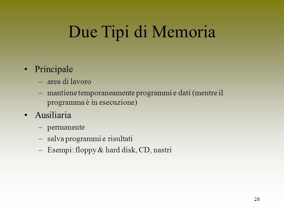 26 Due Tipi di Memoria Principale –area di lavoro –mantiene temporaneamente programmi e dati (mentre il programma è in esecuzione) Ausiliaria –permane