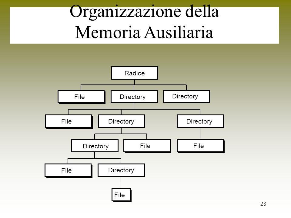 28 Radice Organizzazione della Memoria Ausiliaria FileDirectory File Directory File Directory