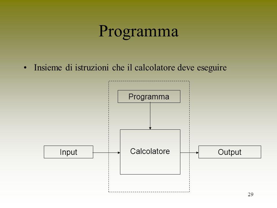 29 Programma Insieme di istruzioni che il calcolatore deve eseguire Calcolatore ProgrammaInputOutput