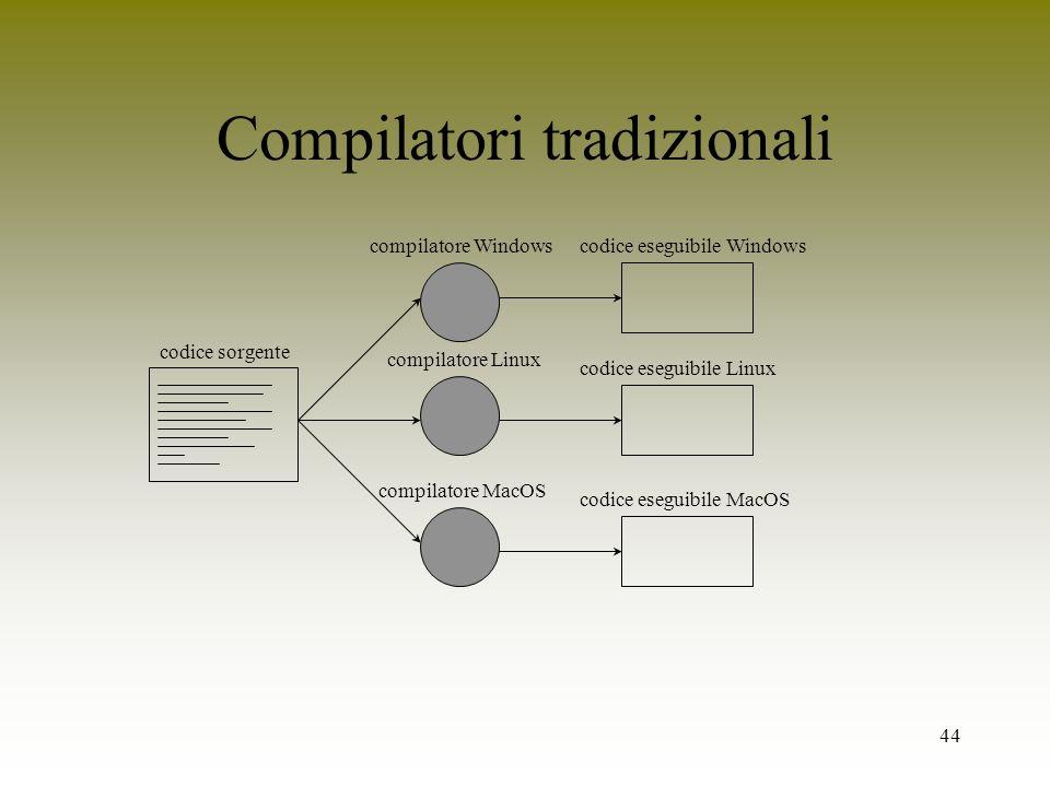 44 Compilatori tradizionali codice sorgente compilatore Windows compilatore Linux compilatore MacOS codice eseguibile Windows codice eseguibile Linux