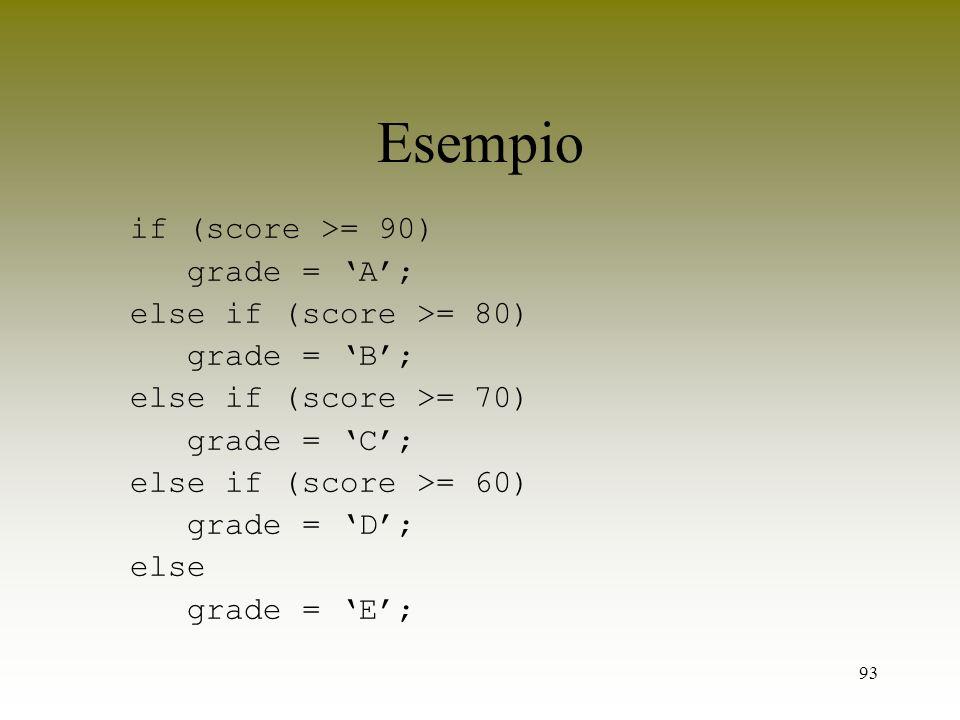 93 Esempio if (score >= 90) grade = A; else if (score >= 80) grade = B; else if (score >= 70) grade = C; else if (score >= 60) grade = D; else grade =