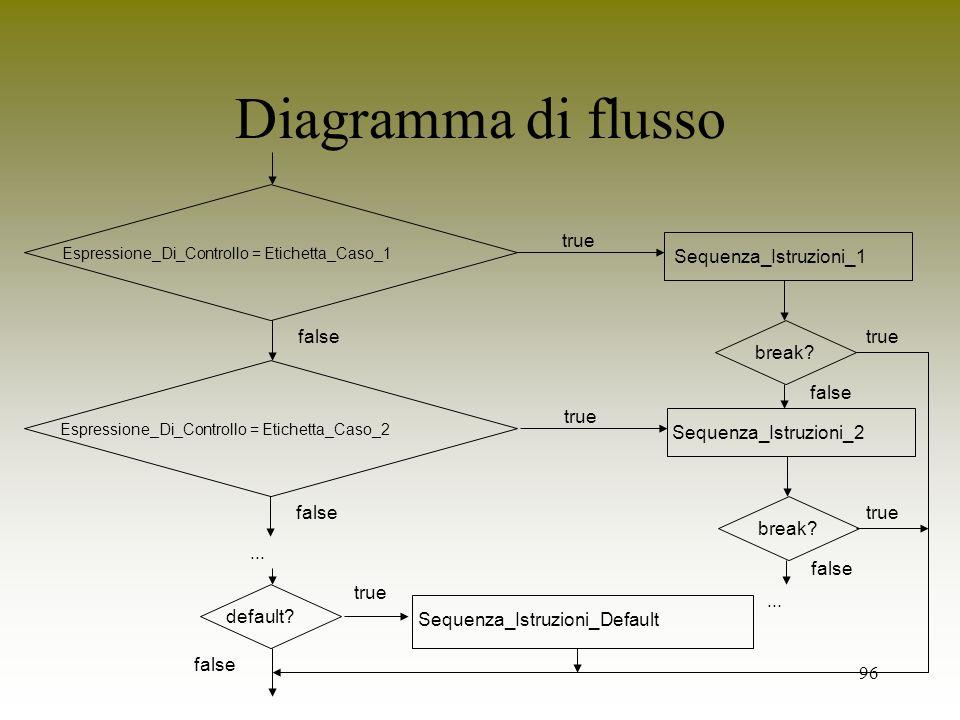 96 Diagramma di flusso Espressione_Di_Controllo = Etichetta_Caso_1 true Sequenza_Istruzioni_1 break? true break? Espressione_Di_Controllo = Etichetta_