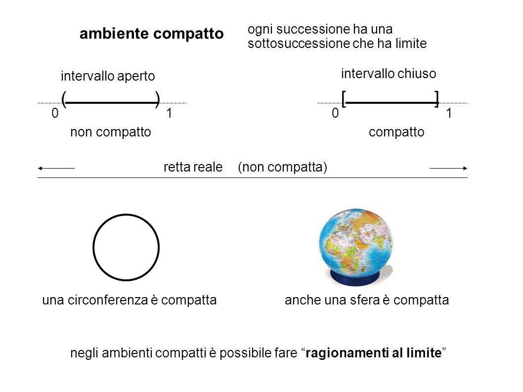 ambiente compatto ogni successione ha una sottosuccessione che ha limite 0101 intervallo aperto intervallo chiuso non compattocompatto retta reale (non compatta) anche una sfera è compattauna circonferenza è compatta negli ambienti compatti è possibile fare ragionamenti al limite ) ][ (