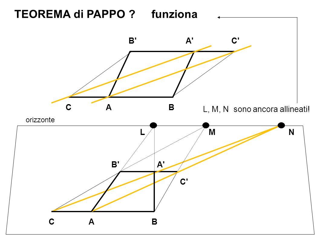 A C B A CB TEOREMA di PAPPO orizzonte A C B A CB LMN L, M, N sono ancora allineati! ?funziona