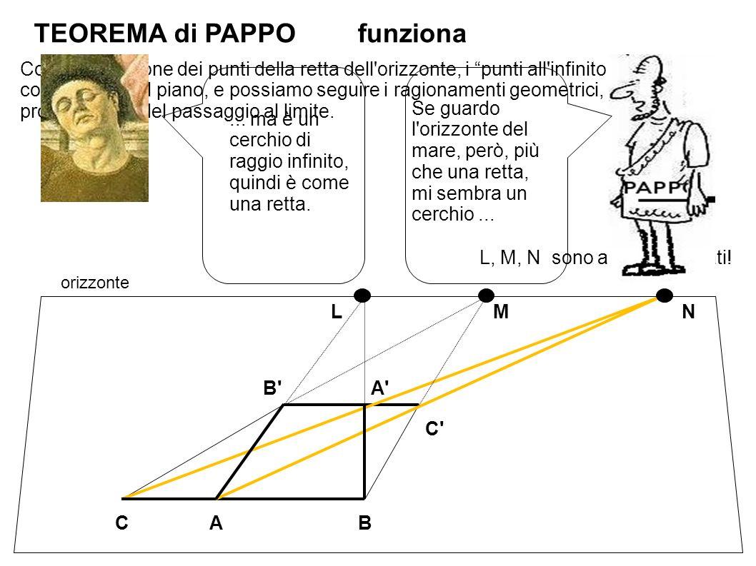 TEOREMA di PAPPO orizzonte A C B A CB LMN L, M, N sono ancora allineati.