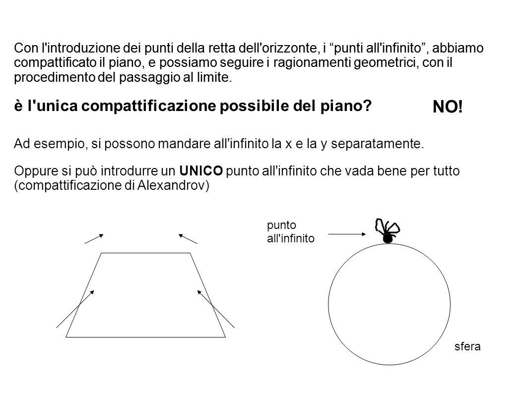 Con l introduzione dei punti della retta dell orizzonte, i punti all infinito, abbiamo compattificato il piano, e possiamo seguire i ragionamenti geometrici, con il procedimento del passaggio al limite.