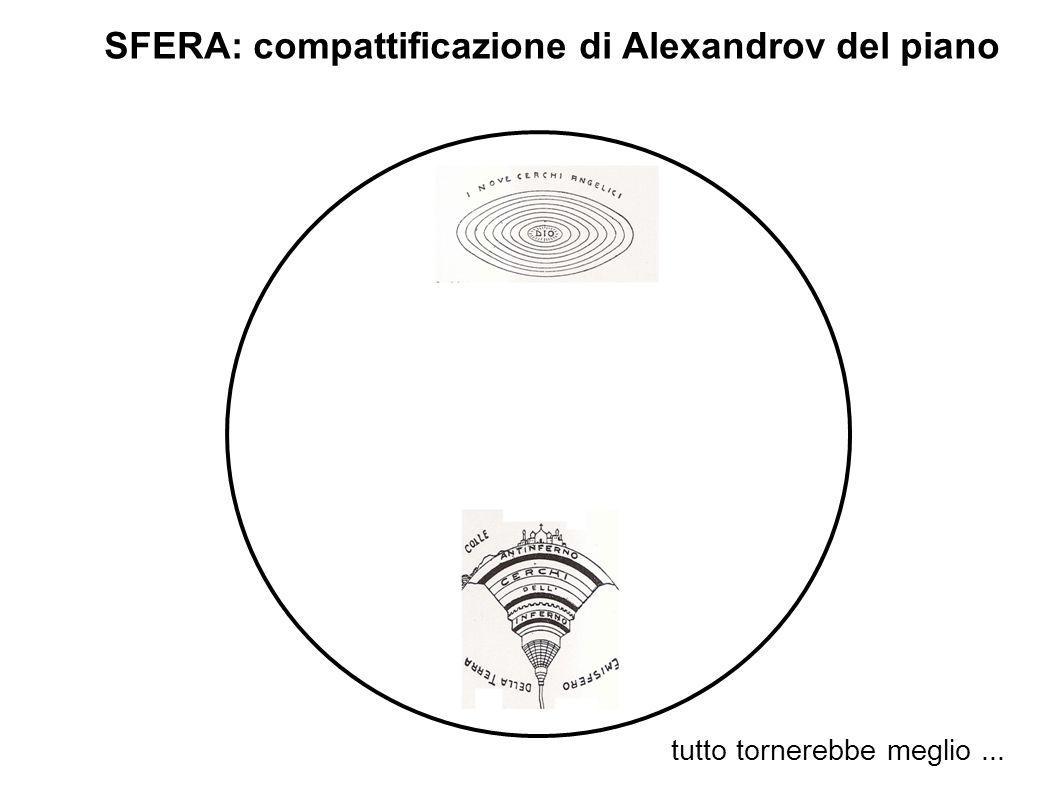 SFERA: compattificazione di Alexandrov del piano tutto tornerebbe meglio...