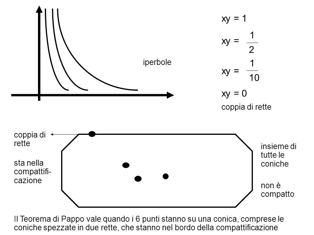 xy = 1 xy = 0 xy = 1 2 1 10 insieme di tutte le coniche coppia di rette non è compatto sta nella compattifi- cazione iperbole Il Teorema di Pappo vale quando i 6 punti stanno su una conica, comprese le coniche spezzate in due rette, che stanno nel bordo della compattificazione