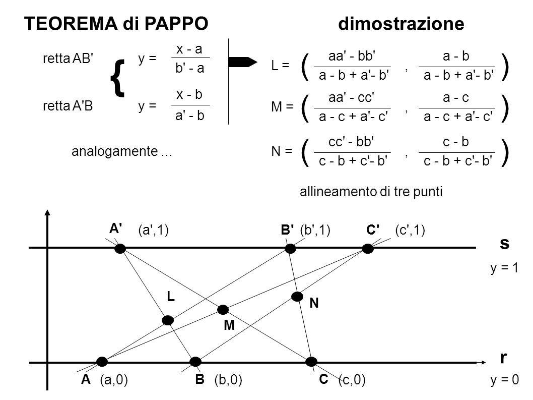 TEOREMA di PAPPO r s CBA L M N A C B dimostrazione y = 0 y = 1 (a,0) (c ,1)(b ,1) (c,0)(b,0) (a ,1) aa - bb a - b + a - b a - b L = a - b + a - b , () aa - cc a - c + a - c a - c M = a - c + a - c , () cc - bb c - b + c - b c - b N = c - b + c - b , () allineamento di tre punti aa - bb a - b + a - b aa - cc a - c + a - c a - c cc - bb c - b + c - b c - b a - b si calcola il determinante di () viene 0