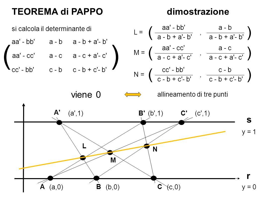 TEOREMA di PAPPO r s BA A B (2,0) (6,1) (5,0) (9,1) aa - bb a - b + a - b = 2 - 5 + 9 - 6 = 0 a - b L = a - b + a - b , () aa - cc a - c + a - c a - c M = a - c + a - c , () cc - bb c - b + c - b c - b N = c - b + c - b , () dimostrato.