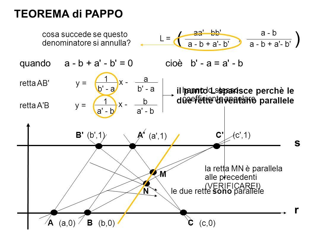 TEOREMA di PAPPO r s BA A B (a,0) (b ,1) (b,0) (a ,1) aa - bb quando a - b + a - b = 0 a - b L = a - b + a - b , () cosa succede se questo denominatore si annulla.