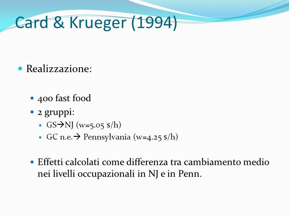 Card & Krueger (1994) Realizzazione: 400 fast food 2 gruppi: GS NJ (w=5.05 $/h) GC n.e. Pennsylvania (w=4.25 $/h) Effetti calcolati come differenza tr
