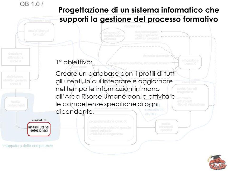 2° obiettivo: Progettare un sistema basato su domande e risposte che garantisca laderenza tra gli interventi formativi e le esigenze del personale, strettamente legate alla propria attività.
