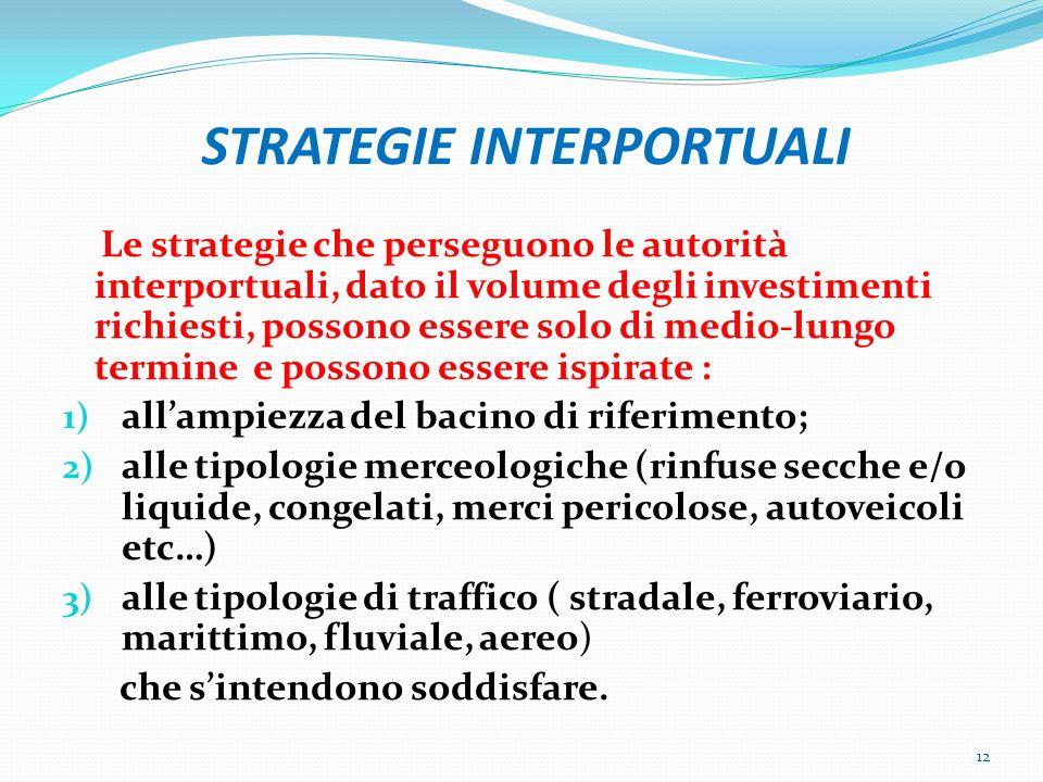 STRATEGIE INTERPORTUALI Le strategie che perseguono le autorità interportuali, dato il volume degli investimenti richiesti, possono essere solo di med