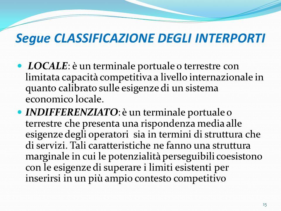 Segue CLASSIFICAZIONE DEGLI INTERPORTI LOCALE: è un terminale portuale o terrestre con limitata capacità competitiva a livello internazionale in quant