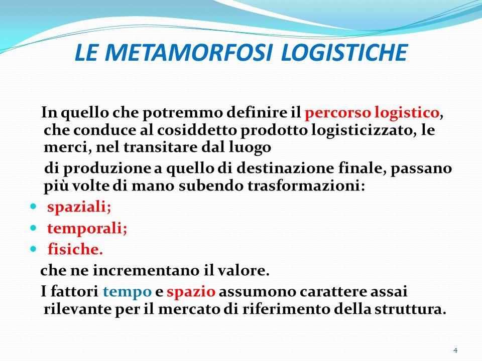 Segue CLASSIFICAZIONE DEGLI INTERPORTI LOCALE: è un terminale portuale o terrestre con limitata capacità competitiva a livello internazionale in quanto calibrato sulle esigenze di un sistema economico locale.