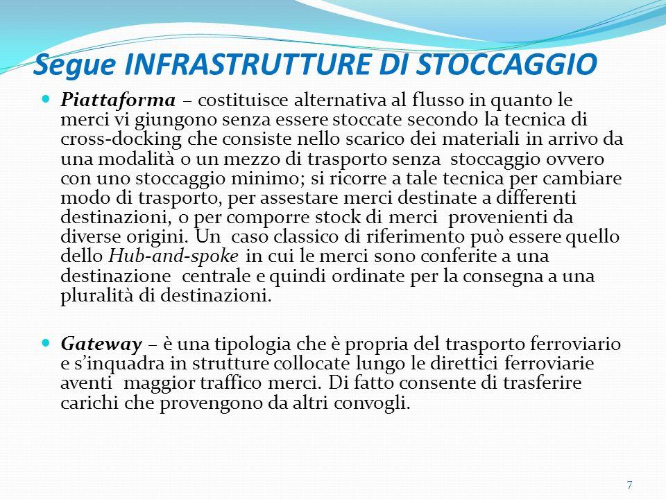 Segue INFRASTRUTTURE DI STOCCAGGIO Centro intermodale – è strutturato in modo da permettere il solo scambio fra vettori delle unità di carico (container), in linea di massima privo di magazzini o con depositi di modesta entità.