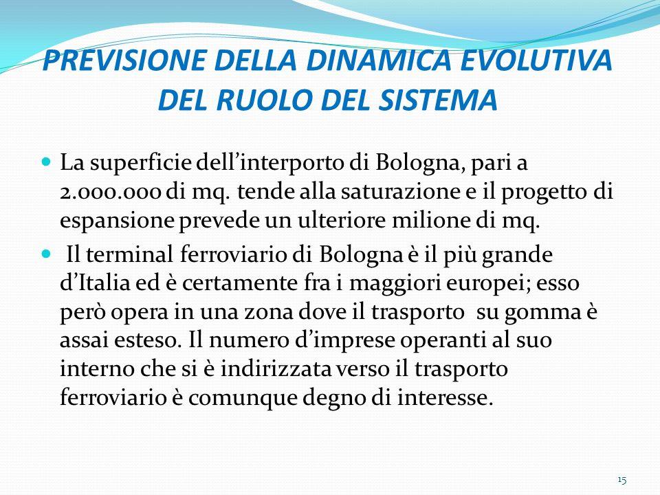 PREVISIONE DELLA DINAMICA EVOLUTIVA DEL RUOLO DEL SISTEMA La superficie dellinterporto di Bologna, pari a 2.000.000 di mq. tende alla saturazione e il