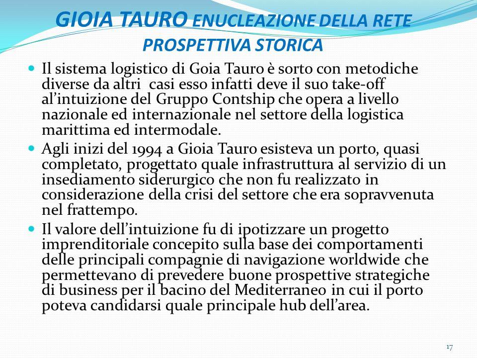 GIOIA TAURO ENUCLEAZIONE DELLA RETE PROSPETTIVA STORICA Il sistema logistico di Goia Tauro è sorto con metodiche diverse da altri casi esso infatti de