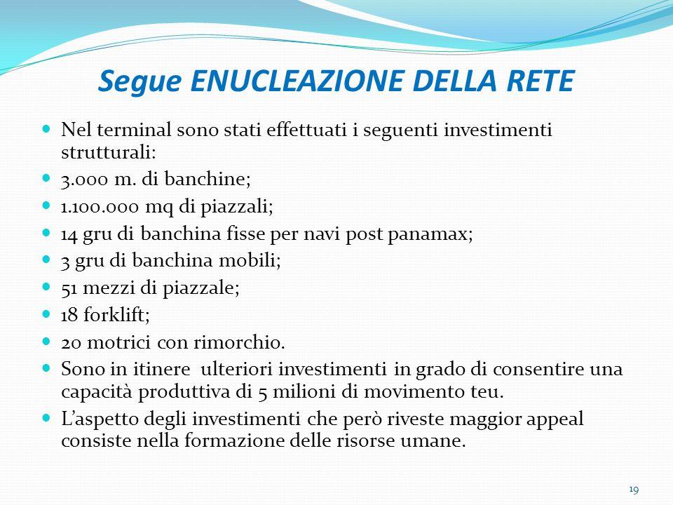 Segue ENUCLEAZIONE DELLA RETE Nel terminal sono stati effettuati i seguenti investimenti strutturali: 3.000 m. di banchine; 1.100.000 mq di piazzali;