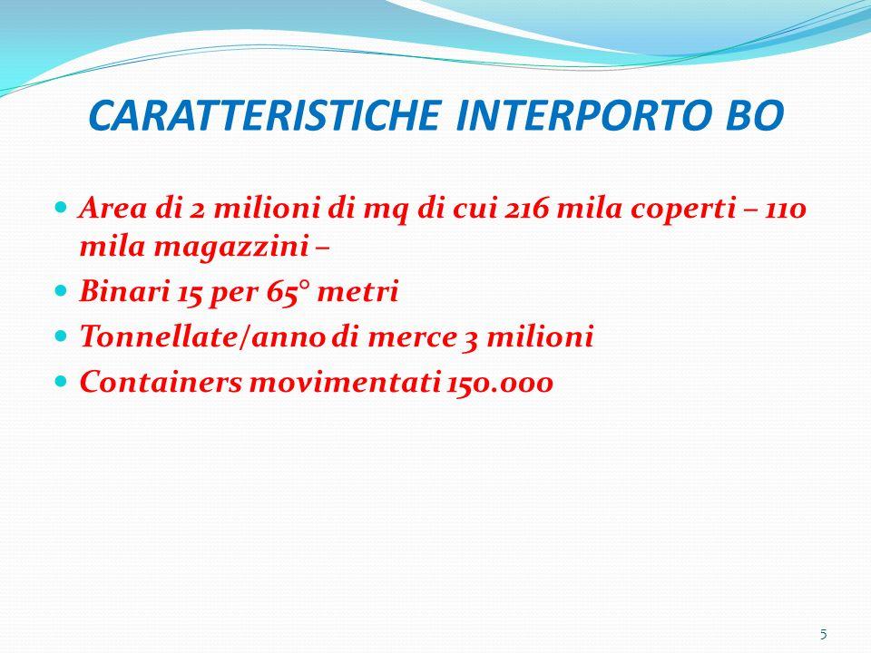 CARATTERISTICHE INTERPORTO BO Area di 2 milioni di mq di cui 216 mila coperti – 110 mila magazzini – Binari 15 per 65° metri Tonnellate/anno di merce
