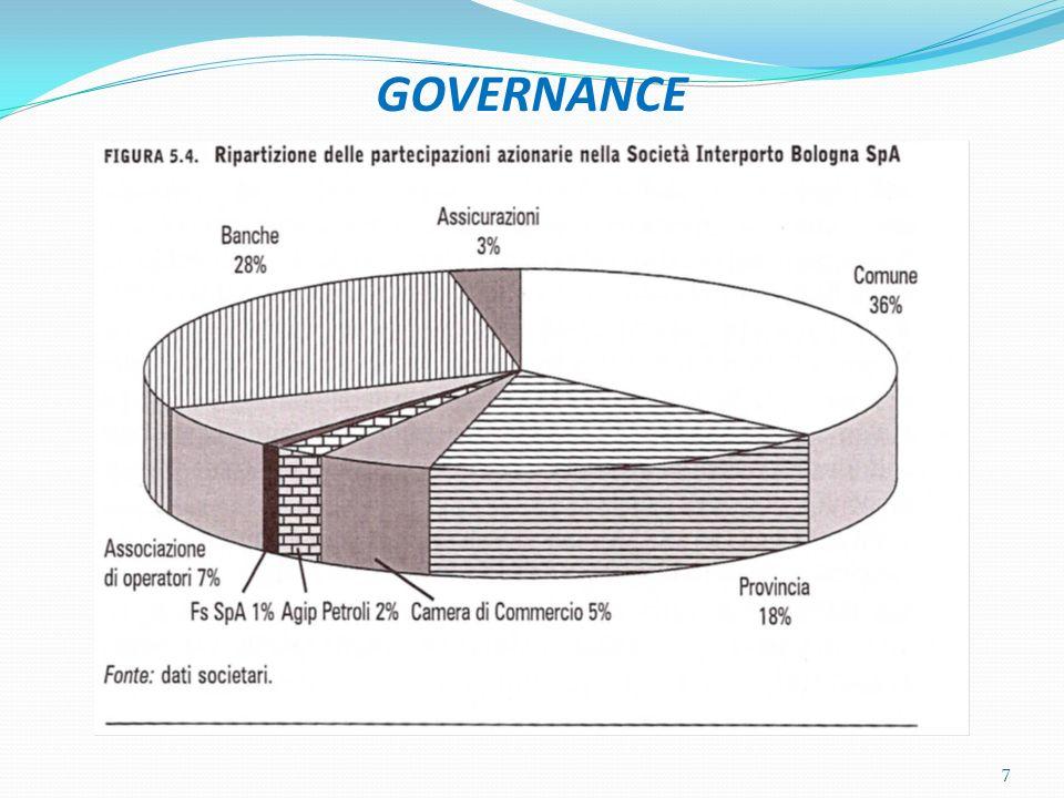 GOVERNANCE 7
