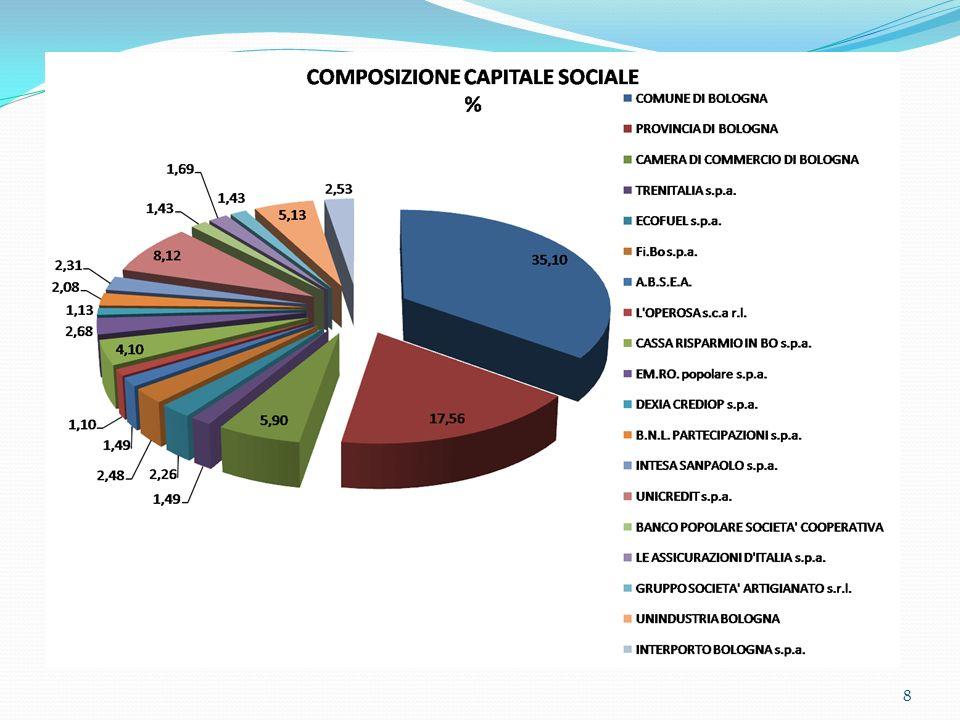 Segue ENUCLEAZIONE DELLA RETE Nel terminal sono stati effettuati i seguenti investimenti strutturali: 3.000 m.