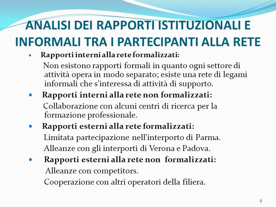 ANALISI DEI RAPPORTI ISTITUZIONALI E INFORMALI TRA I PARTECIPANTI ALLA RETE Rapporti interni alla rete formalizzati : Non esistono rapporti formali in