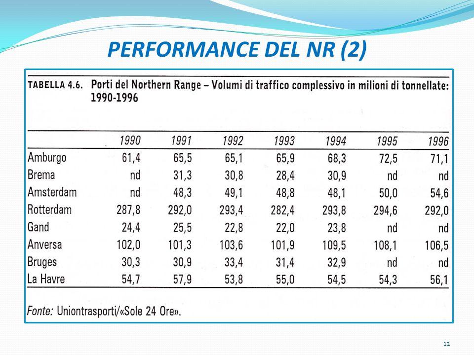 PERFORMANCE DEL NR (2) 12