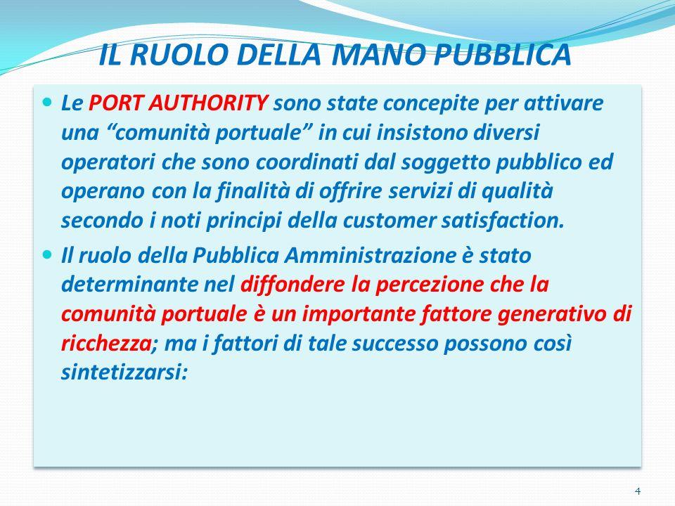 IL RUOLO DELLA MANO PUBBLICA Le PORT AUTHORITY sono state concepite per attivare una comunità portuale in cui insistono diversi operatori che sono coo