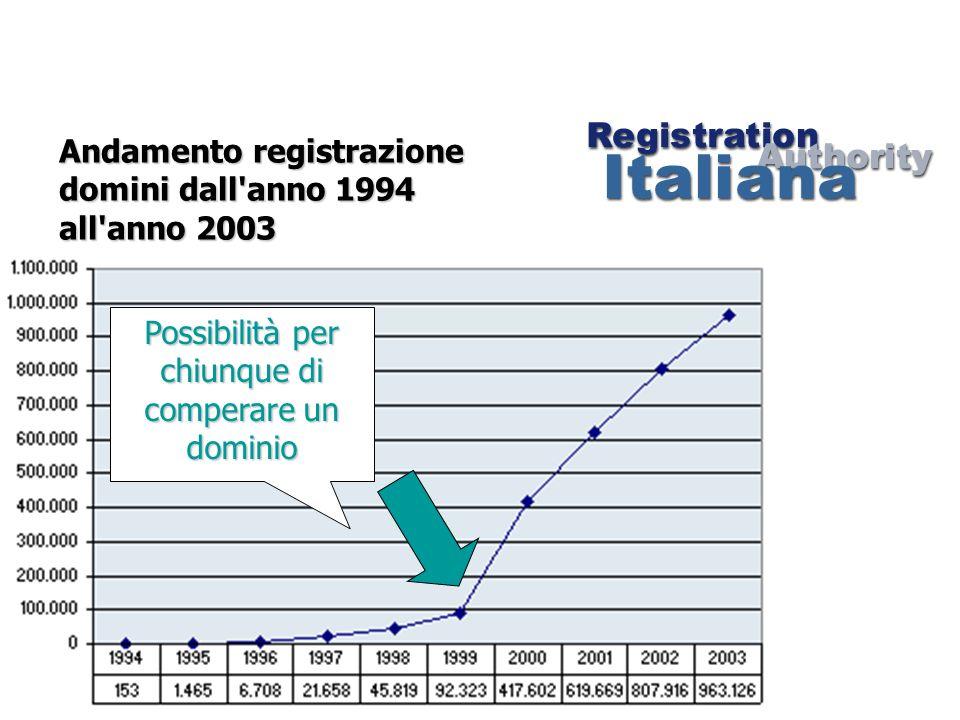 Andamento registrazione domini dall'anno 1994 all'anno 2003 Possibilità per chiunque di comperare un dominio