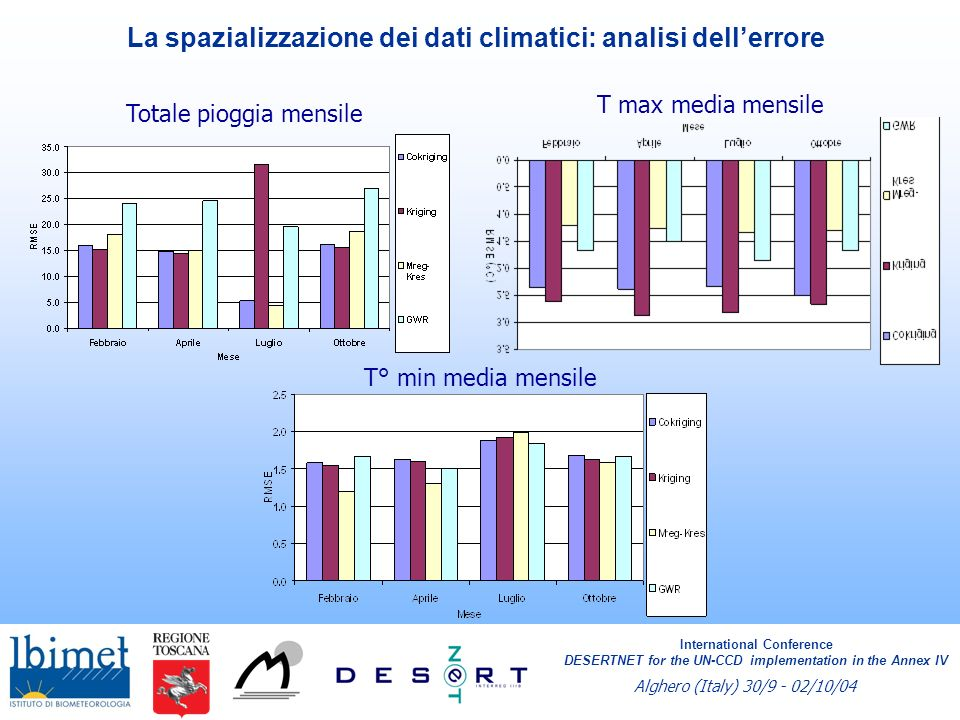 La spazializzazione dei dati climatici: analisi dellerrore Totale pioggia mensile T max media mensile T° min media mensile International Conference DESERTNET for the UN-CCD implementation in the Annex IV Alghero (Italy) 30/9 - 02/10/04